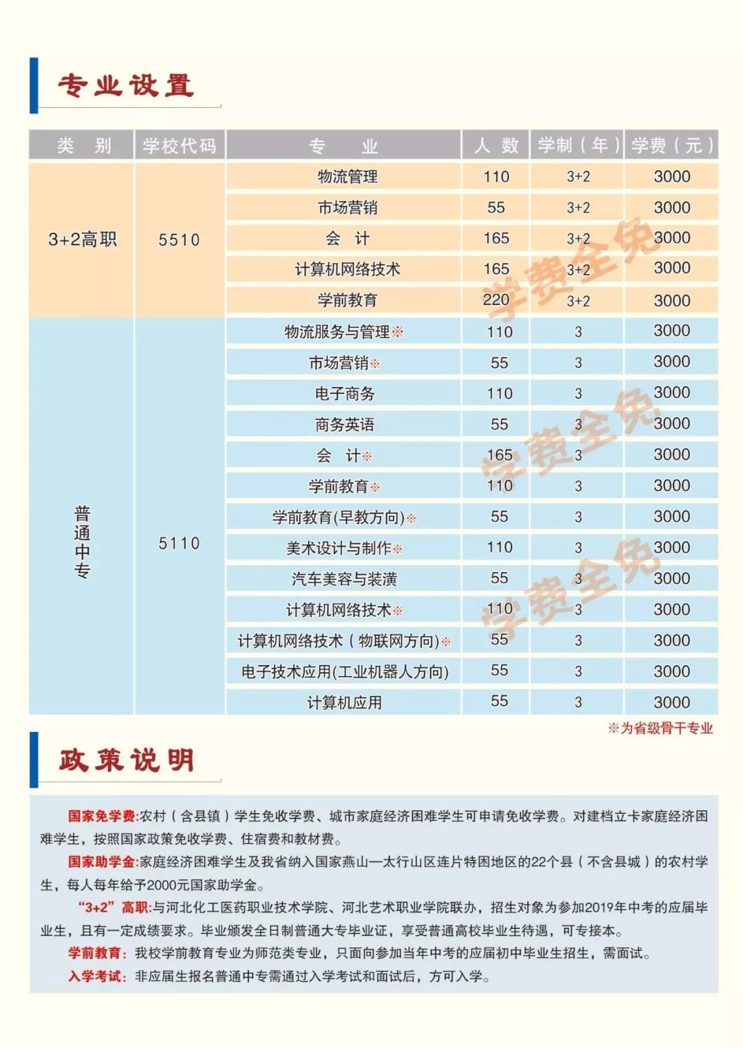 河北經濟管理學校專業介紹